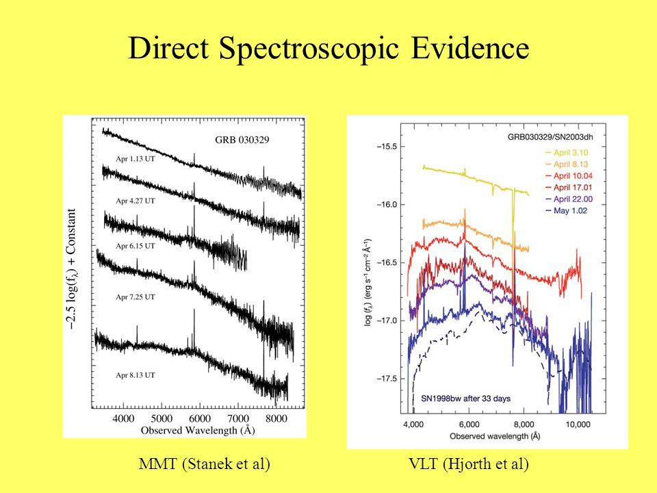 Direct Spectroscopic Evidence MMT (Stanek et al) VLT (Hjorth et al)