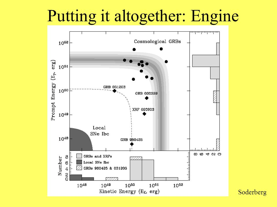 Putting it altogether: Engine Soderberg