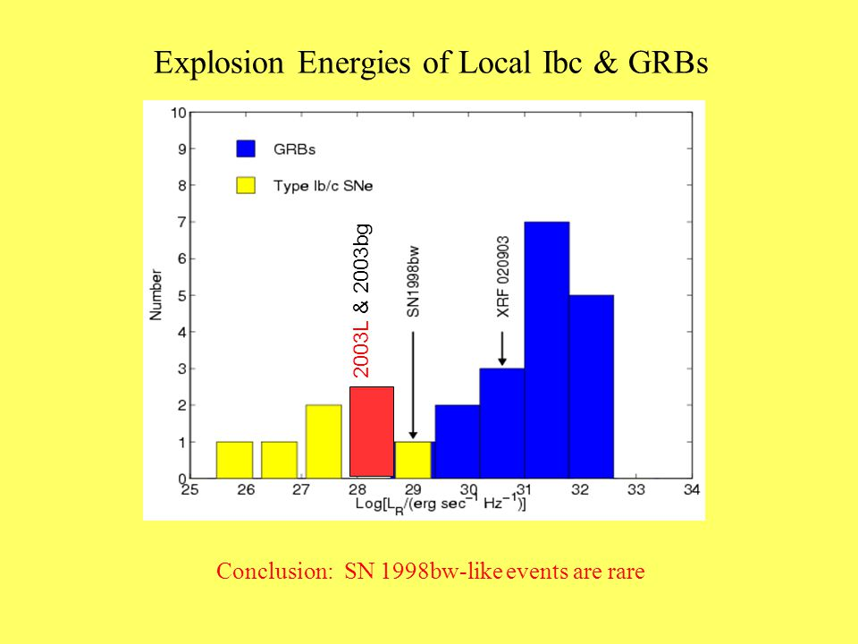 Explosion Energies of Local Ibc & GRBs 2003L & 2003bg Conclusion: SN 1998bw-like events are rare