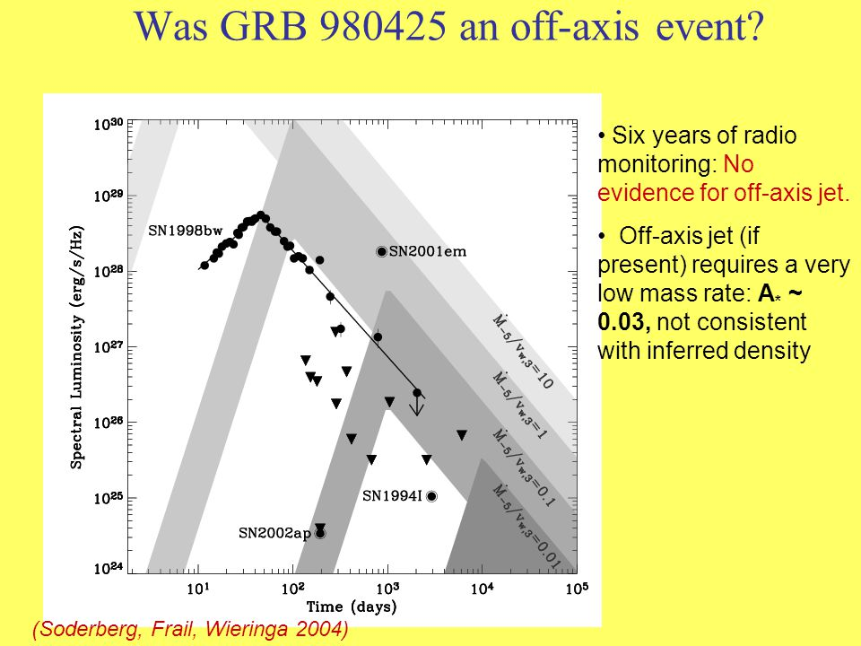 Was GRB 980425 an off-axis event? Six years of radio monitoring: No evidence for off-axis jet. Off-axis jet (if present) requires a very low mass rate