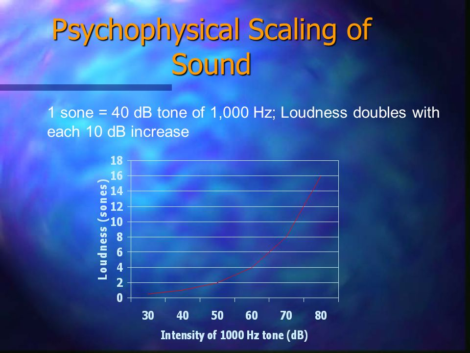 Decibel Scale SourceIntensity # Times > TOH Jet at take-off; ear damage likely 140 dB 10 14 Threshold of pain 130 dB 10 13 Front row of a rock concert 110 dB 10 11 Walkman at maximum volume 100 dB 10 10 Vacuum cleaner 80 dB 10 8 Busy street 70 dB 10 7 Normal conversation 60 dB 10 6 Quiet office 40 dB 10 4 Whisper 20 dB 10 2 Normal breathing 10 dB 10 1 Threshold of hearing 0 dB 10 0 Sound intensity (dB) = 20 log (P1/P2); where P2 is the threshold of hearing