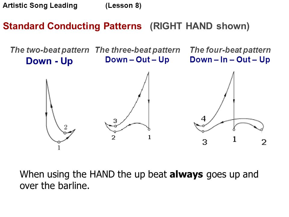 Standard Conducting Patterns (RIGHT HAND shown)‏ The two-beat pattern Down - Up The three-beat pattern Down – Out – Up The four-beat pattern Down – In – Out – Up When using the HAND the up beat always goes up and over the barline.