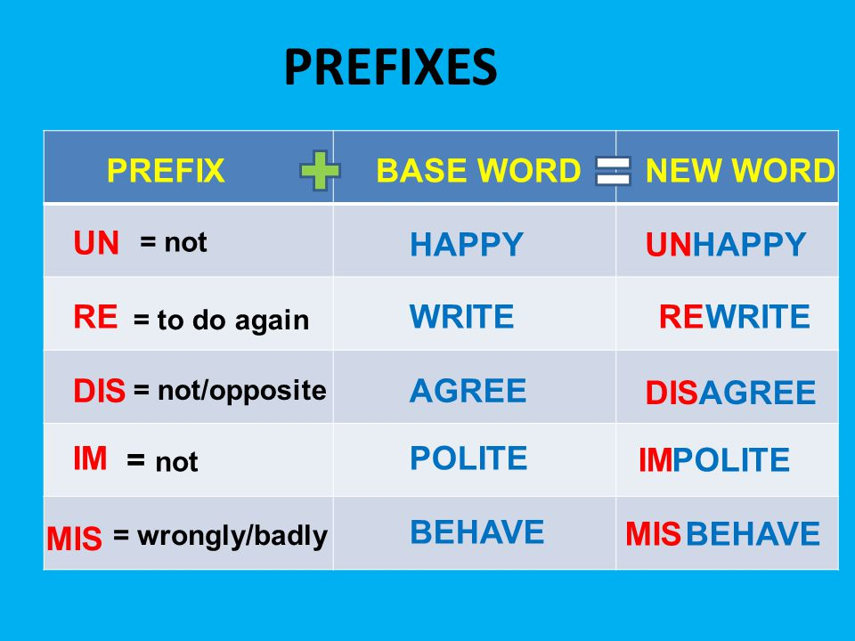 PREFIXES PREFIX = to do again = not/opposite = not BASE WORD HAPPY UN = not REWRITE RE DIS AGREE IM POLITE MIS = wrongly/badly BEHAVE MIS NEW WORD