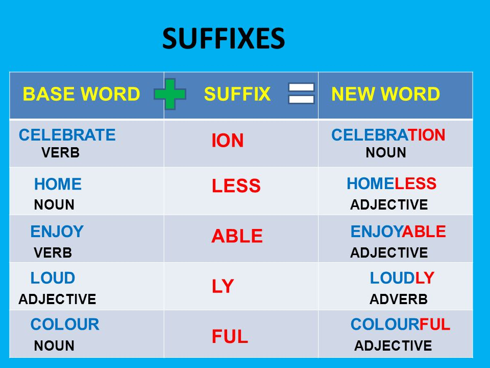 SUFFIXES NOUN VERB SUFFIX CELEBRATE HOME ION VERB LESS HOMELESS CELEBRATION NOUN ADJECTIVE ENJOYENJOYABLE ADJECTIVE LOUD ADVERB LOUDLY ABLE LY NOUN COLOUR ADJECTIVE COLOURFUL FUL BASE WORDNEW WORD