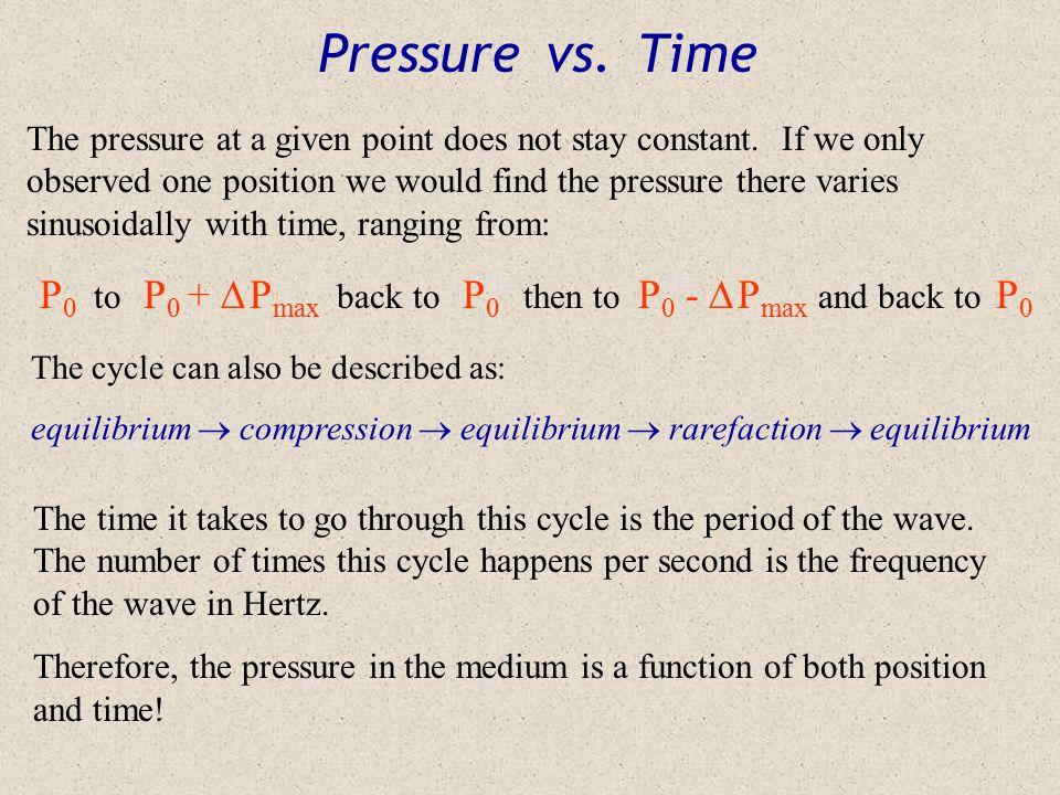 B Pressure vs. Position Graph  P P x A C A:  P = 0; P = P 0 B:  P > 0; P = P max C:  P < 0; P = P min animation
