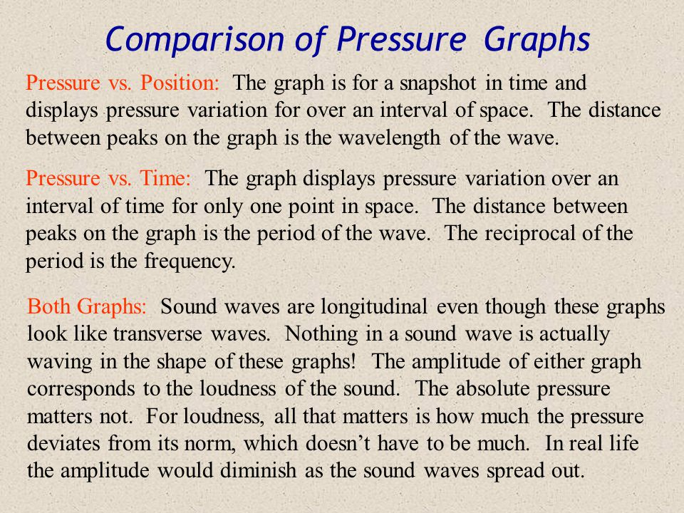 Pressure vs. Time Graph  P P T t Rather than looking at a region of space at an instant in time, here we're looking at just one point in space over