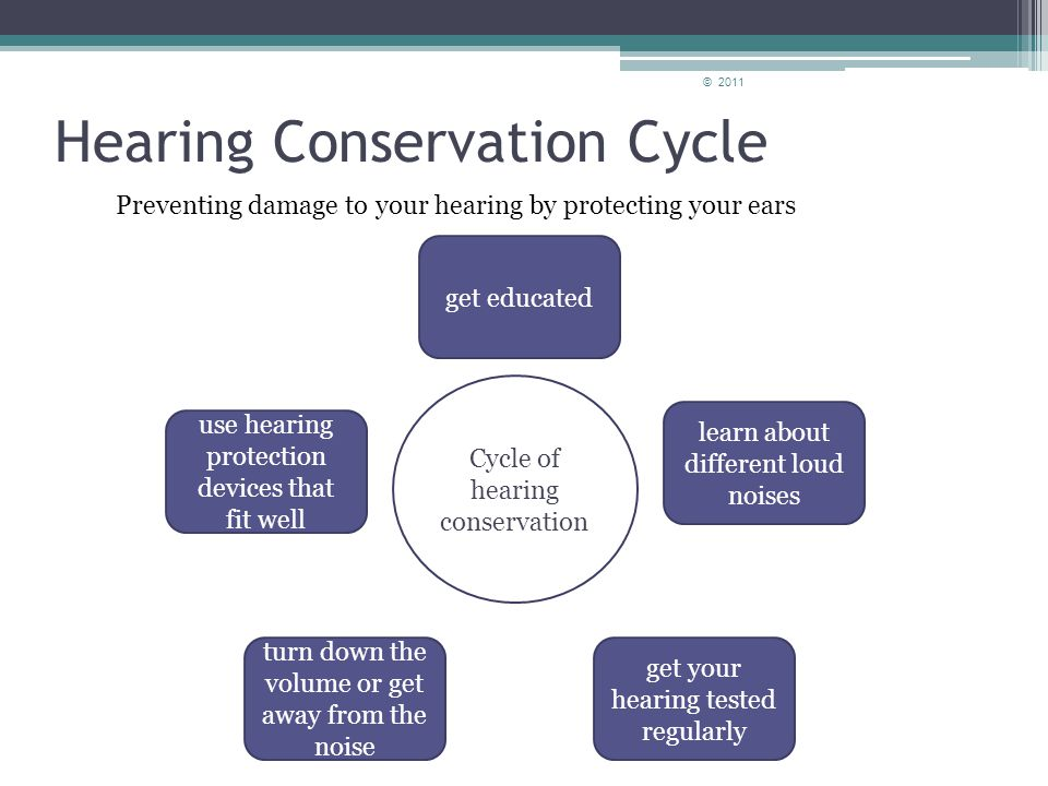 Hearing and Hearing Conservation Listen Up! How to Protect your Hearing! © 2011