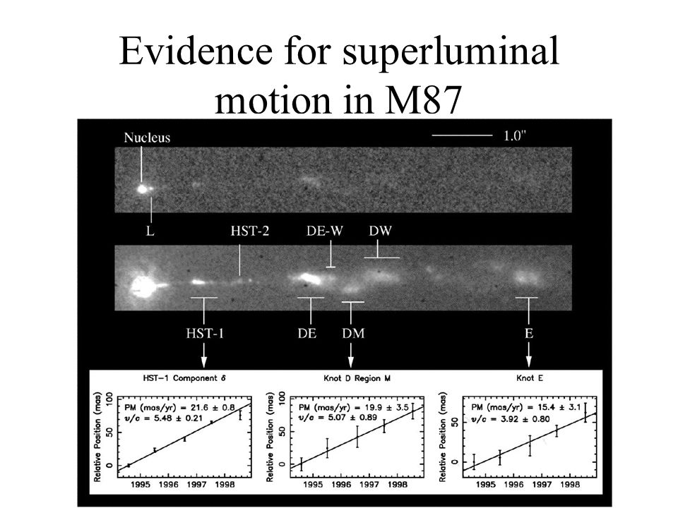 Evidence for superluminal motion in M87