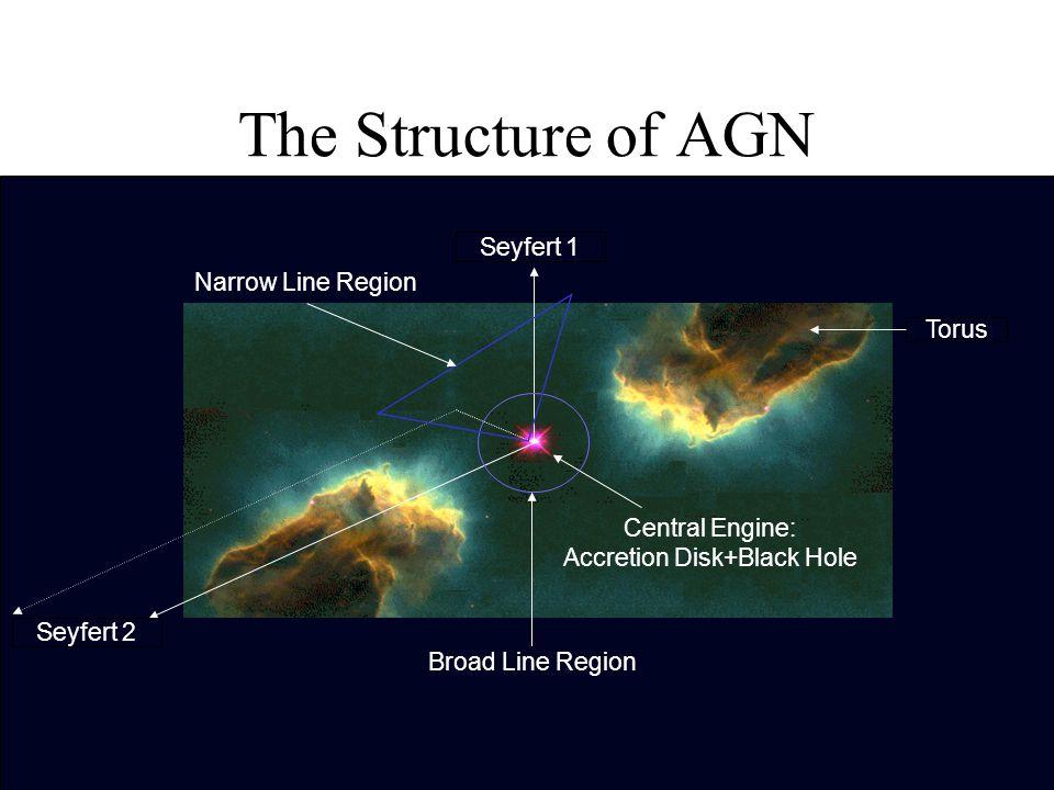 Seyfert 1 The Structure of AGN Torus Seyfert 2 Central Engine: Accretion Disk+Black Hole Broad Line Region Narrow Line Region