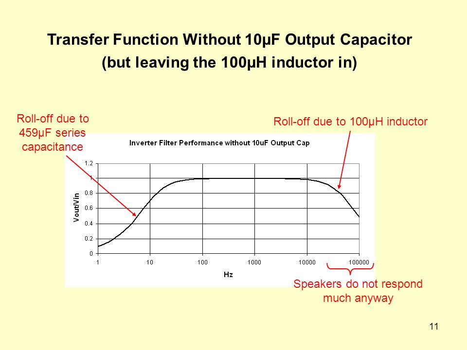 11 Transfer Function Without 10µF Output Capacitor (but leaving the 100µH inductor in) Roll-off due to 459µF series capacitance Roll-off due to 100µH inductor Speakers do not respond much anyway