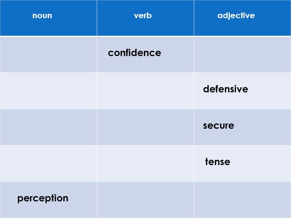 noun verb adjective confidence defensive secure tense perception