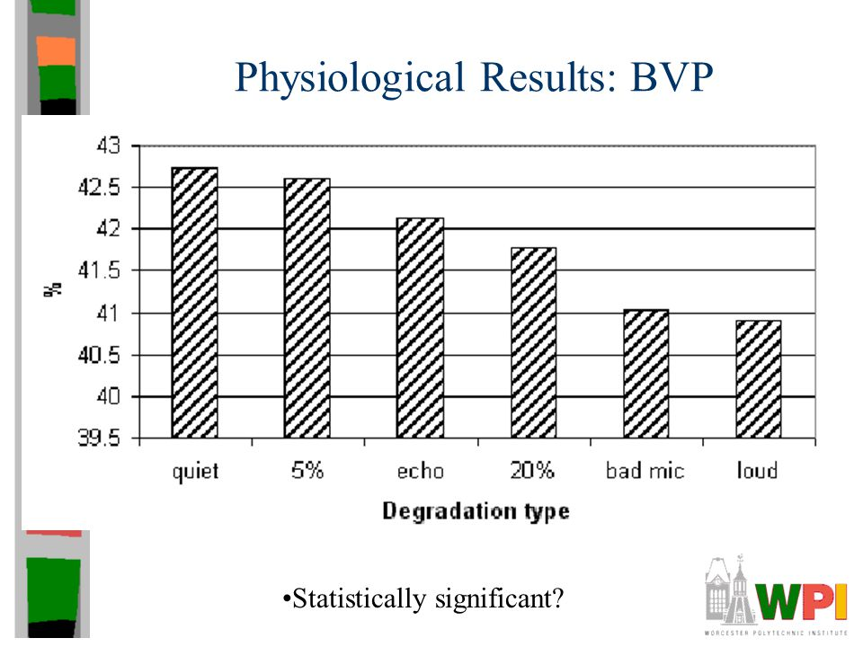 Physiological Results: BVP Statistically significant?