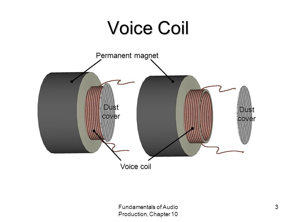 Fundamentals of Audio Production, Chapter 10 4 Elements of the Loudspeaker Voice Coil Permanent Magnet Spider Coil Form Dust Cover
