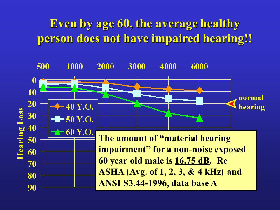 "The amount of ""material hearing impairment"" for a non-noise exposed 60 year old male is 16.75 dB. Re ASHA (Avg. of 1, 2, 3, & 4 kHz) and ANSI S3.44-19"