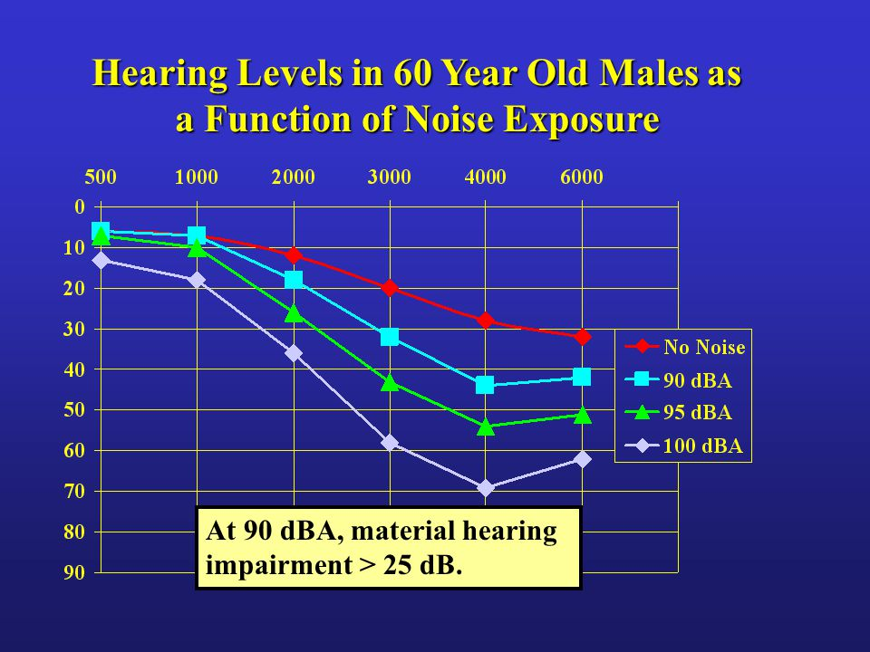 At 90 dBA, material hearing impairment > 25 dB.