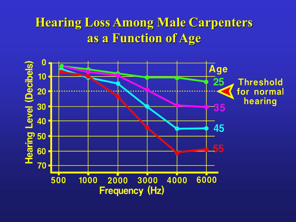 Hearing Loss Among Male Carpenters as a Function of Age