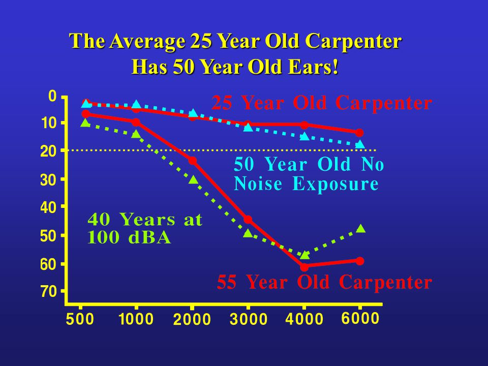 The Average 25 Year Old Carpenter Has 50 Year Old Ears!