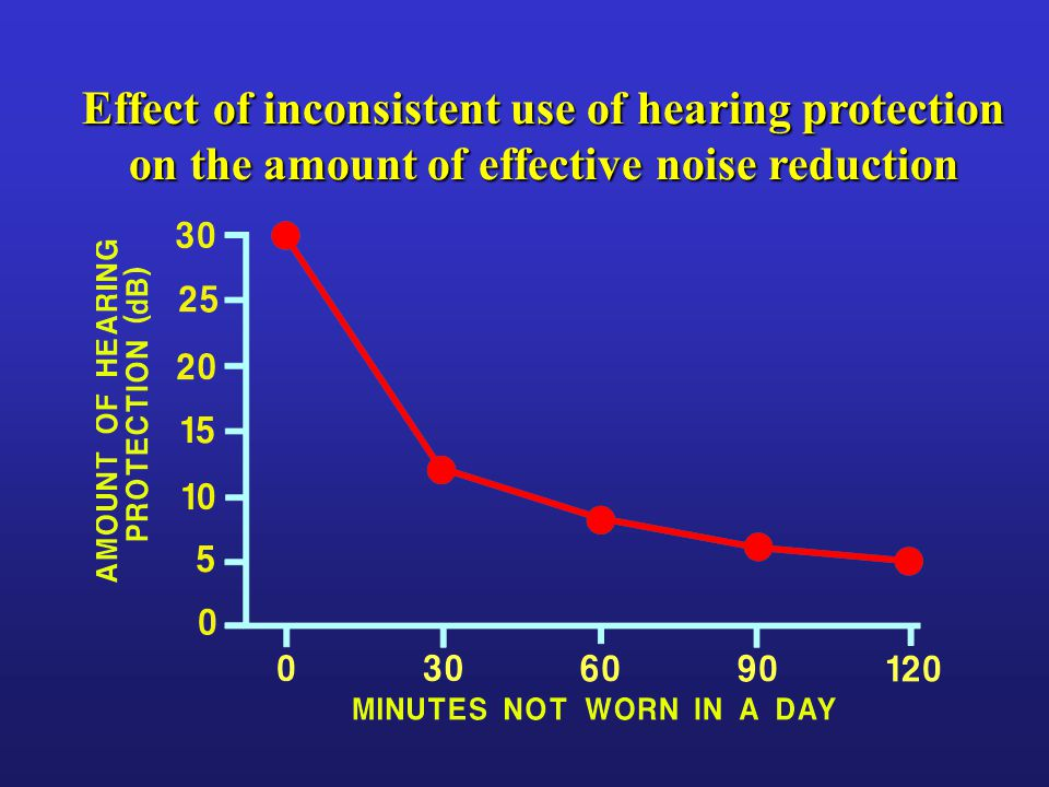 Effect of inconsistent use of hearing protection on the amount of effective noise reduction