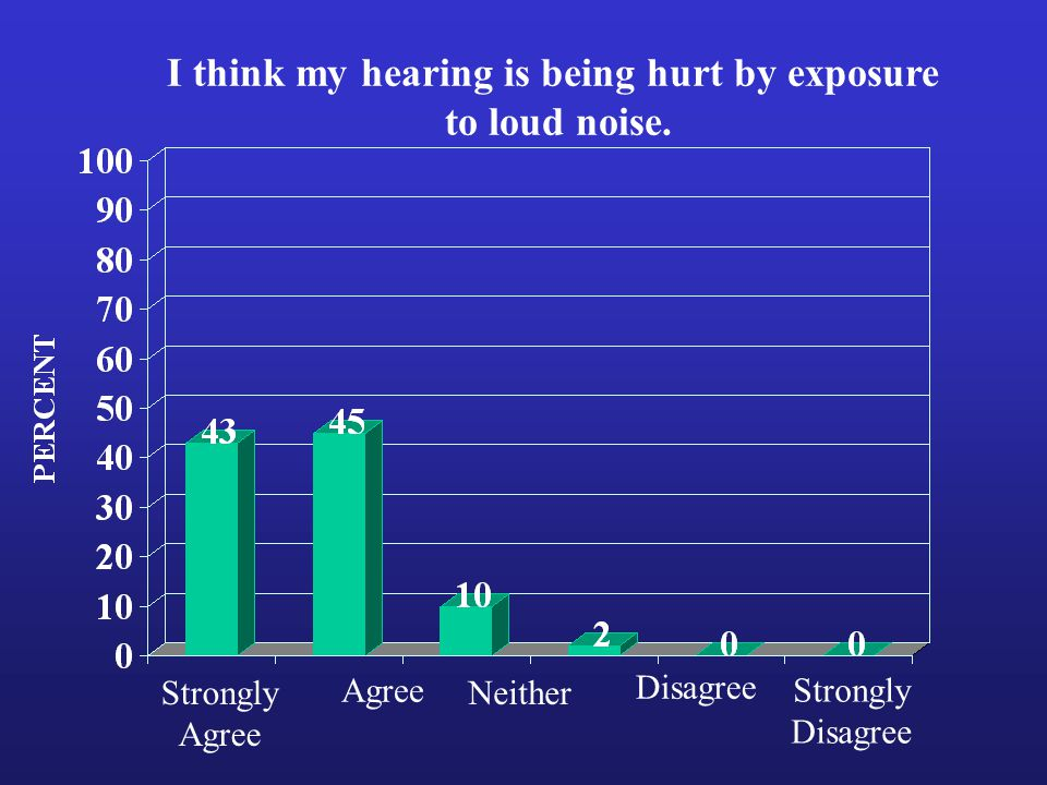 Strongly Agree Strongly Disagree Neither I think my hearing is being hurt by exposure to loud noise.