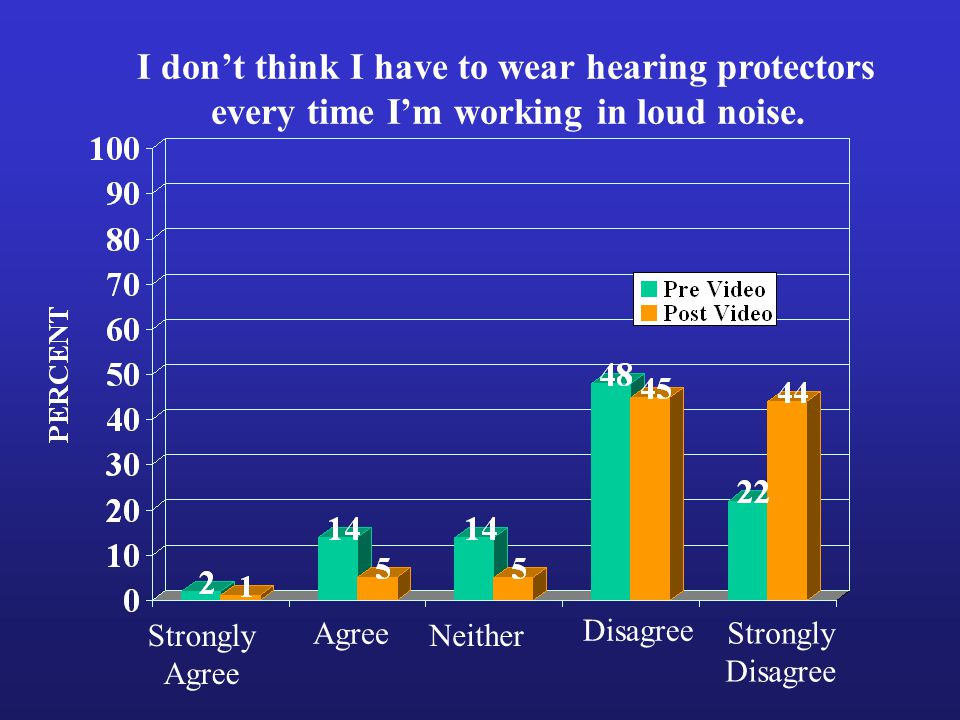 Strongly Agree Strongly Disagree Neither I don't think I have to wear hearing protectors every time I'm working in loud noise.