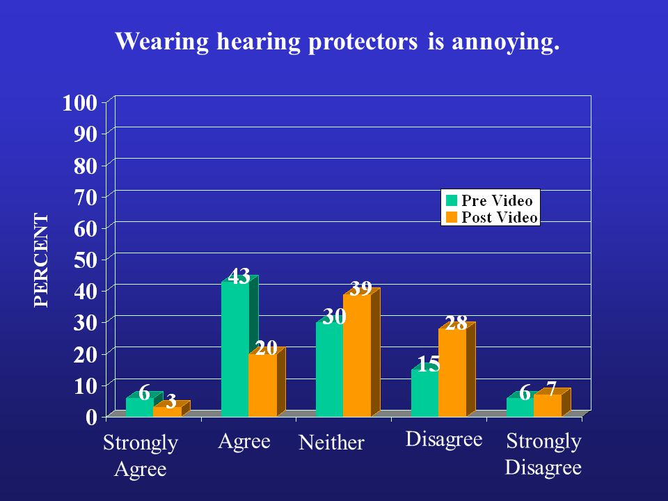 Strongly Agree Strongly Disagree Neither Wearing hearing protectors is annoying.
