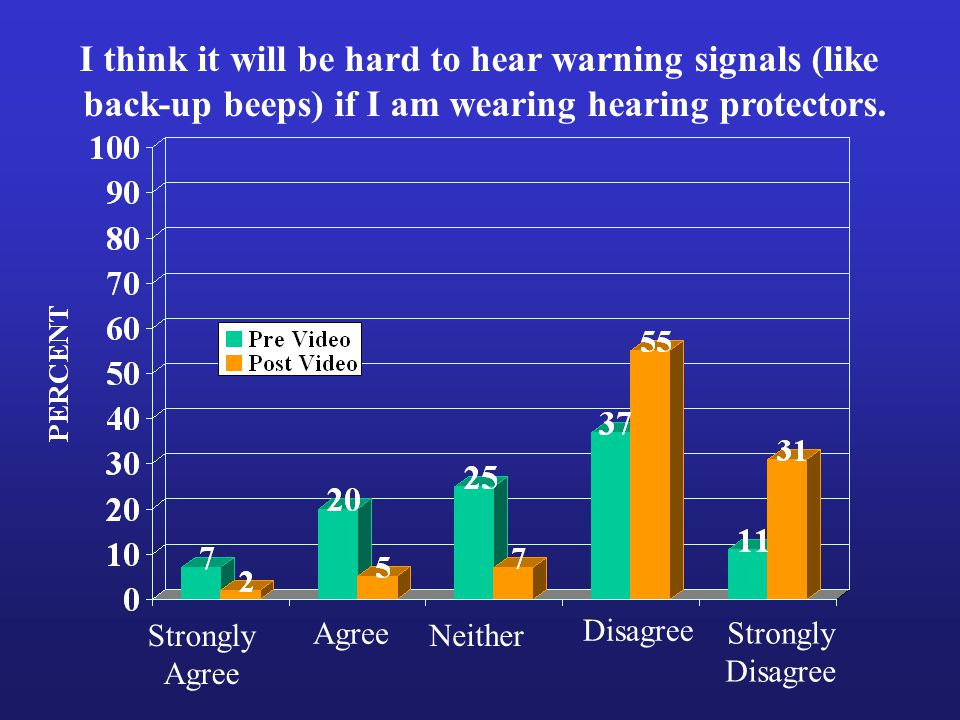 Strongly Agree Strongly Disagree Neither I think it will be hard to hear warning signals (like back-up beeps) if I am wearing hearing protectors.