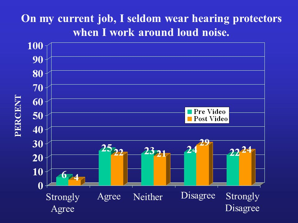Strongly Agree Strongly Disagree Neither On my current job, I seldom wear hearing protectors when I work around loud noise.