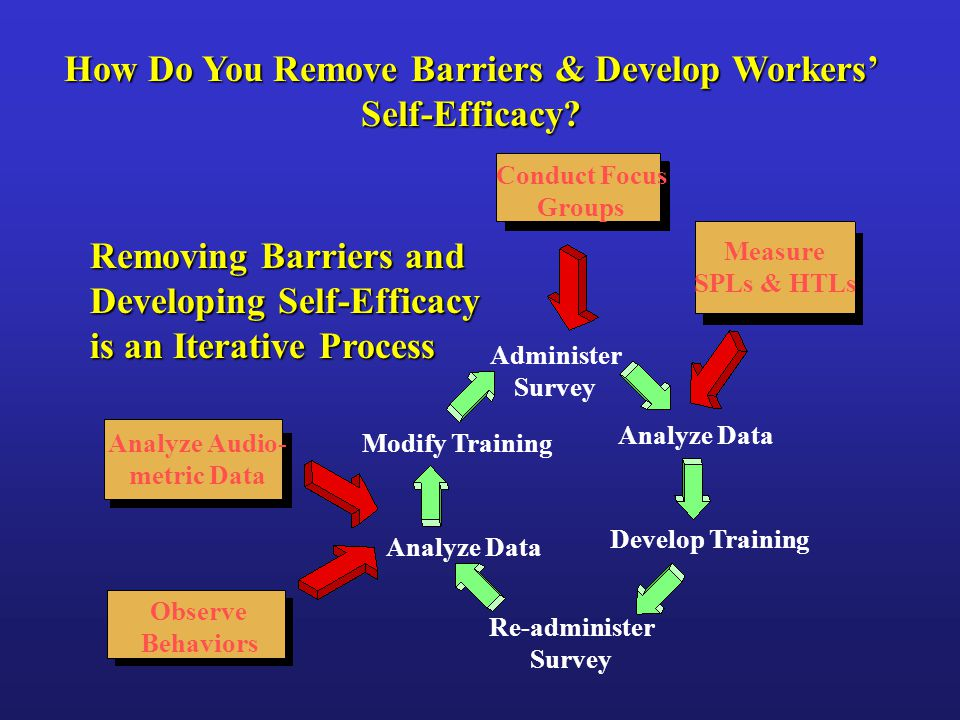 Conduct Focus Groups Measure SPLs & HTLs Observe Behaviors Analyze Audio- metric Data Administer Survey Analyze Data Develop Training Re-administer Survey Analyze Data Modify Training Removing Barriers and Developing Self-Efficacy is an Iterative Process How Do You Remove Barriers & Develop Workers' Self-Efficacy
