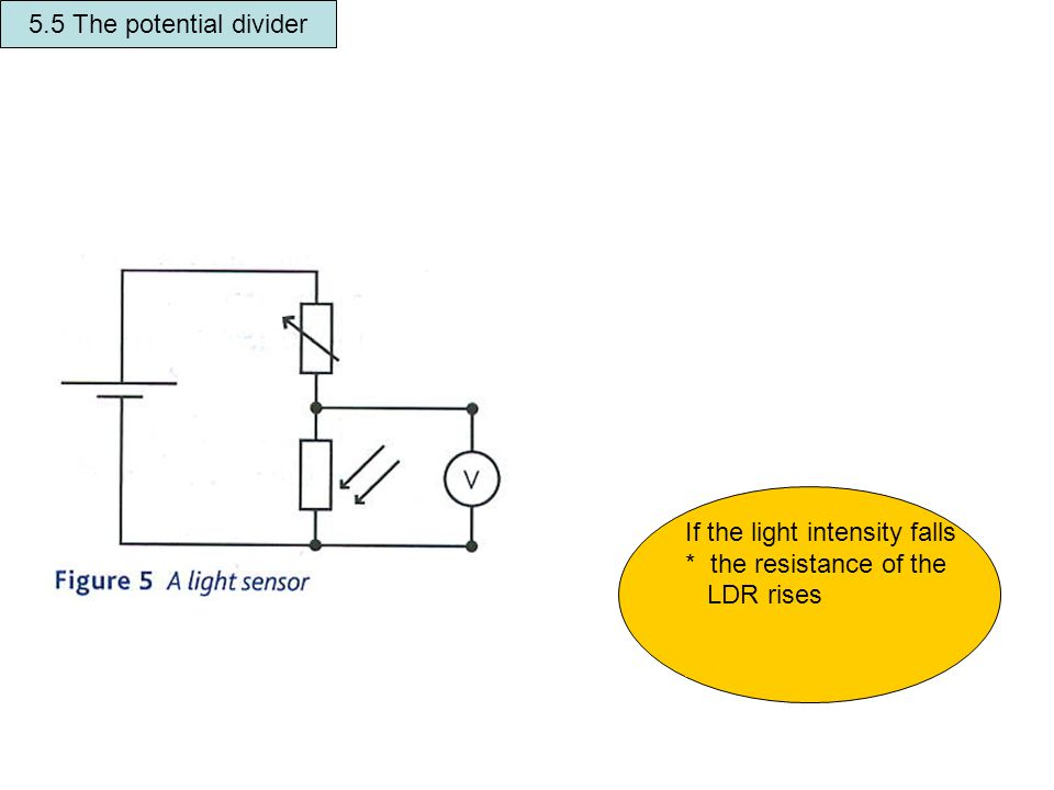 5.5 The potential divider If the light intensity falls * the resistance of the LDR rises * pd across the the LDR rises