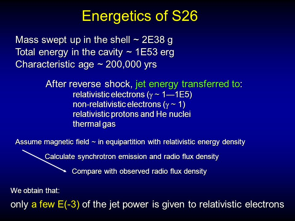 Mass swept up in the shell ~ 2E38 g Total energy in the cavity ~ 1E53 erg Assume magnetic field ~ in equipartition with relativistic energy density After reverse shock, jet energy transferred to: relativistic electrons (  ~ 1—1E5) relativistic electrons (  ~ 1—1E5) non-relativistic electrons (  ~ 1) non-relativistic electrons (  ~ 1) relativistic protons and He nuclei relativistic protons and He nuclei thermal gas thermal gas Calculate synchrotron emission and radio flux density only a few E(-3) of the jet power is given to relativistic electrons Energetics of S26 Compare with observed radio flux density We obtain that: Characteristic age ~ 200,000 yrs