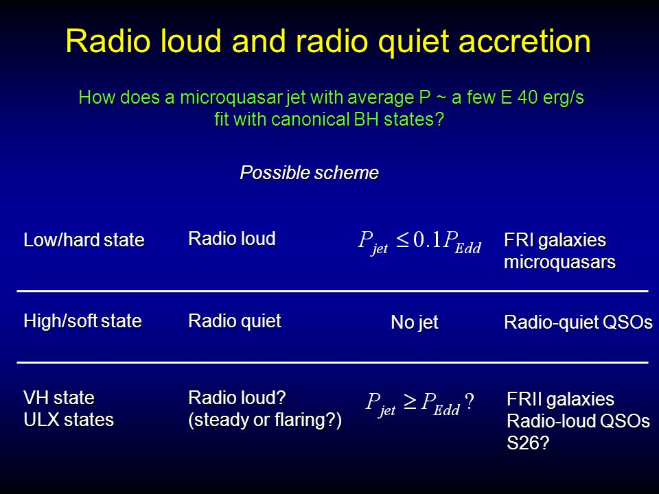 How does a microquasar jet with average P ~ a few E 40 erg/s fit with canonical BH states? fit with canonical BH states? Radio loud and radio quiet ac
