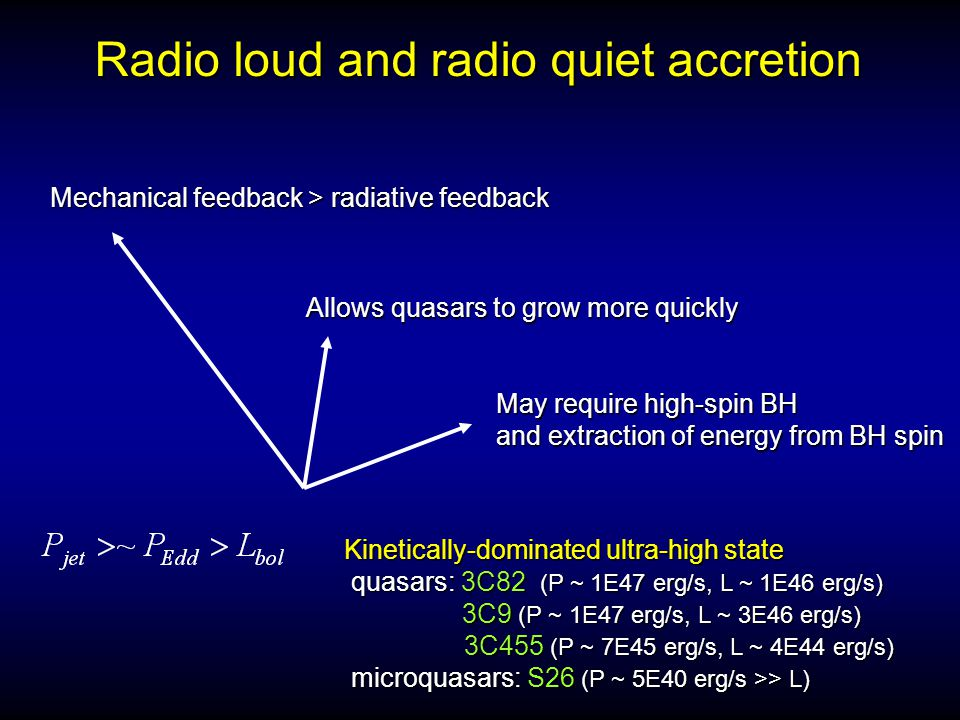 Radio loud and radio quiet accretion Kinetically-dominated ultra-high state quasars: 3C82 (P ~ 1E47 erg/s, L ~ 1E46 erg/s) quasars: 3C82 (P ~ 1E47 erg/s, L ~ 1E46 erg/s) 3C9 (P ~ 1E47 erg/s, L ~ 3E46 erg/s) 3C9 (P ~ 1E47 erg/s, L ~ 3E46 erg/s) 3C455 (P ~ 7E45 erg/s, L ~ 4E44 erg/s) 3C455 (P ~ 7E45 erg/s, L ~ 4E44 erg/s) microquasars: S26 (P ~ 5E40 erg/s >> L) microquasars: S26 (P ~ 5E40 erg/s >> L) Mechanical feedback > radiative feedback Allows quasars to grow more quickly May require high-spin BH and extraction of energy from BH spin