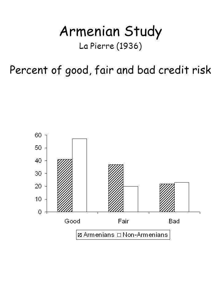 Armenian Study La Pierre (1936) Percent of good, fair and bad credit risk
