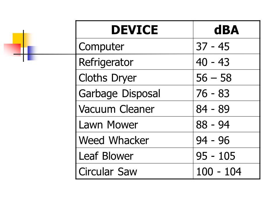 DEVICEdBA Computer37 - 45 Refrigerator40 - 43 Cloths Dryer56 – 58 Garbage Disposal76 - 83 Vacuum Cleaner84 - 89 Lawn Mower88 - 94 Weed Whacker94 - 96 Leaf Blower95 - 105 Circular Saw100 - 104