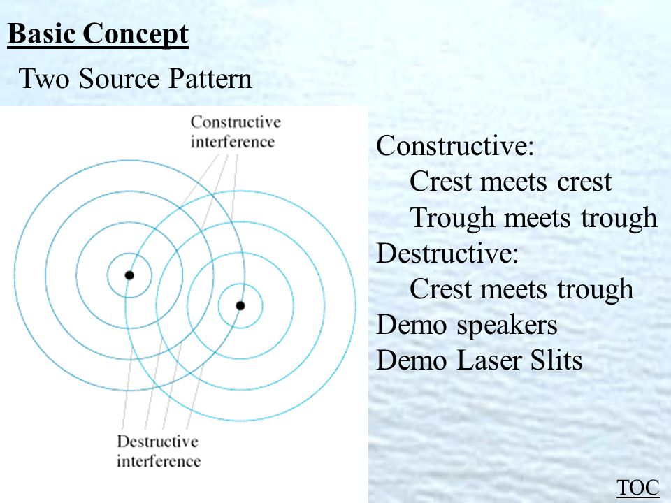 Basic Concept TOC Two Source Pattern Constructive: Crest meets crest Trough meets trough Destructive: Crest meets trough Demo speakers Demo Laser Slits