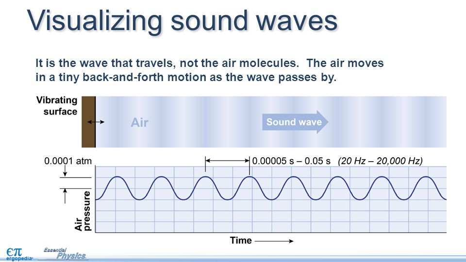It is the wave that travels, not the air molecules.