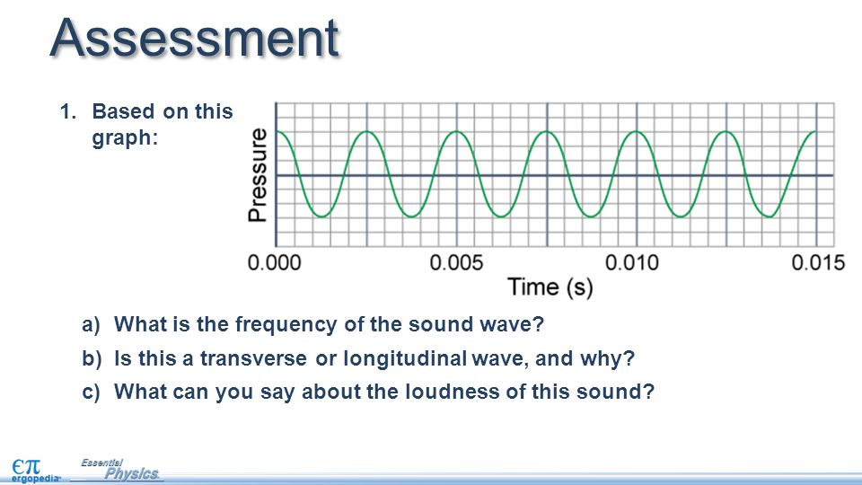 Assessment 1.Based on this graph: a)What is the frequency of the sound wave.