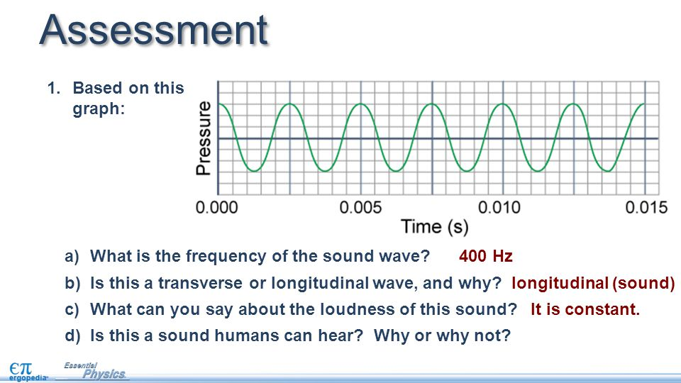 1.Based on this graph: Assessment a)What is the frequency of the sound wave.