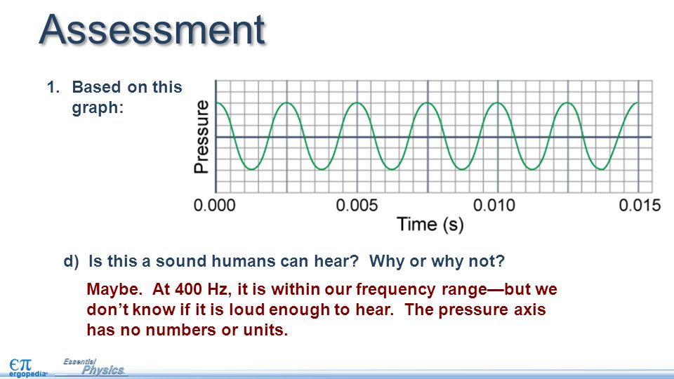 1.Based on this graph: Assessment d)Is this a sound humans can hear.