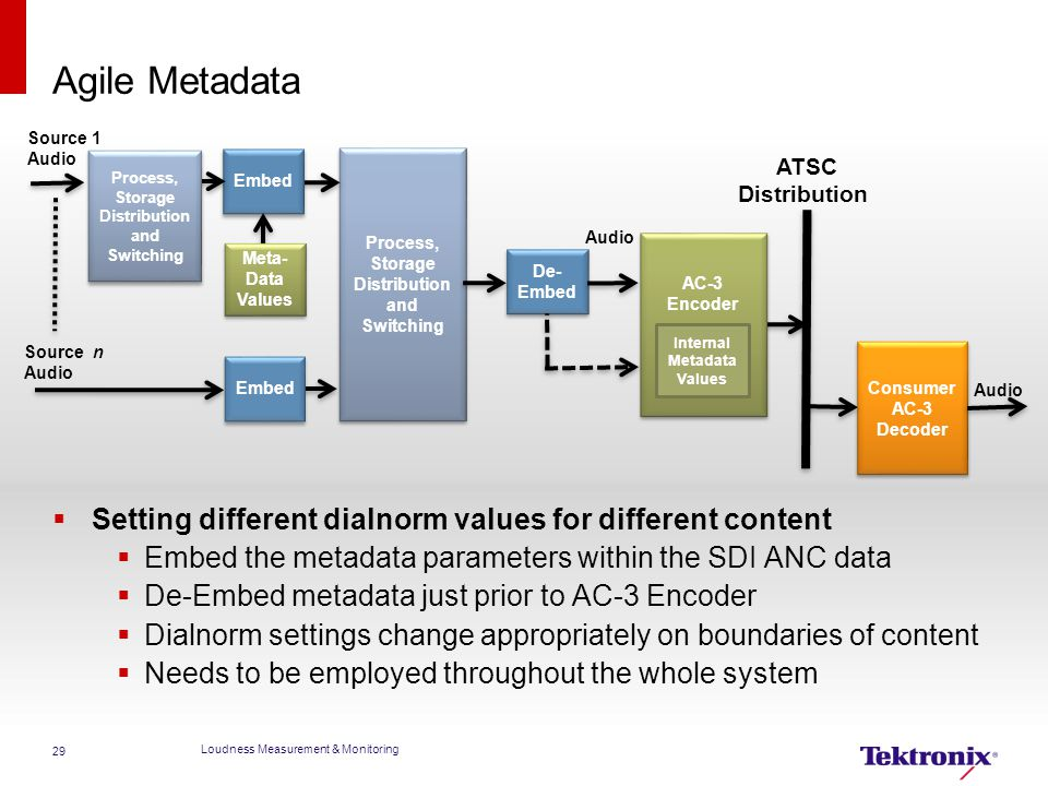 Agile Metadata  Setting different dialnorm values for different content  Embed the metadata parameters within the SDI ANC data  De-Embed metadata j