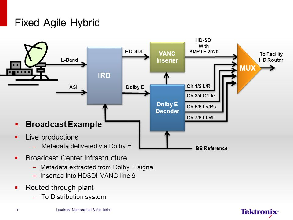 Fixed Agile Hybrid  Broadcast Example  Live productions – Metadata delivered via Dolby E  Broadcast Center infrastructure –Metadata extracted from