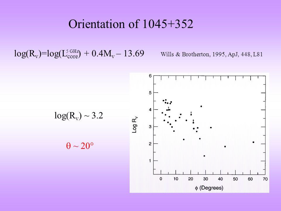 Submillimetre emission 1045+352 - 30 GHz flux density measured with OCRA-p (Toruń 32-m telescope) S=69 mJy +/- 7 mJy,  = -1.01 30 GHz 4.85 GHz log S log v 850  m and 450  m Willott et al., 2002 1.25 mm Haas et al., 2006 radio emission - hyperluminous infrared quasar (Willott et al., 2002, MNRAS, 331, 435) >40%