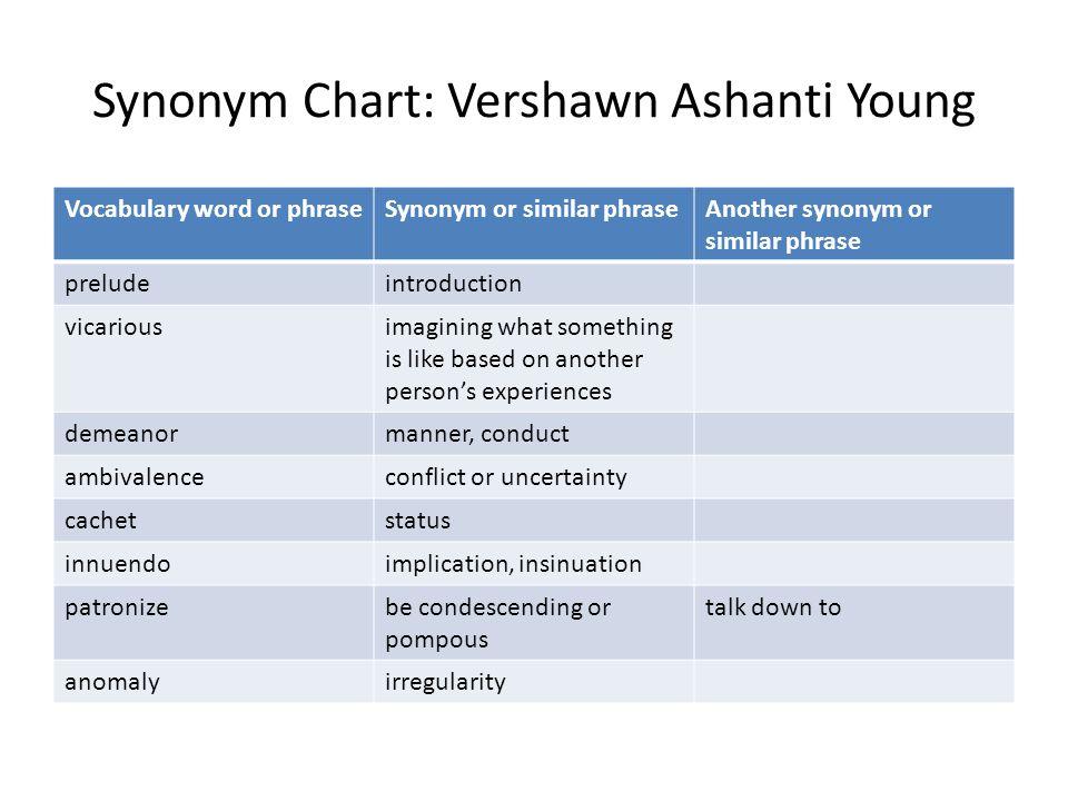 Synonym Chart: Vershawn Ashanti Young Vocabulary word or phraseSynonym or similar phraseAnother synonym or similar phrase preludeintroduction vicariou