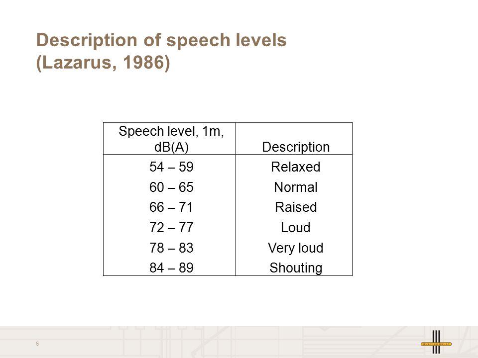 6 Description of speech levels (Lazarus, 1986) Speech level, 1m, dB(A)Description 54 – 59Relaxed 60 – 65Normal 66 – 71Raised 72 – 77Loud 78 – 83Very loud 84 – 89Shouting