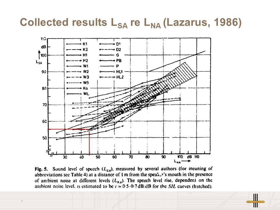 7 Collected results L SA re L NA (Lazarus, 1986)