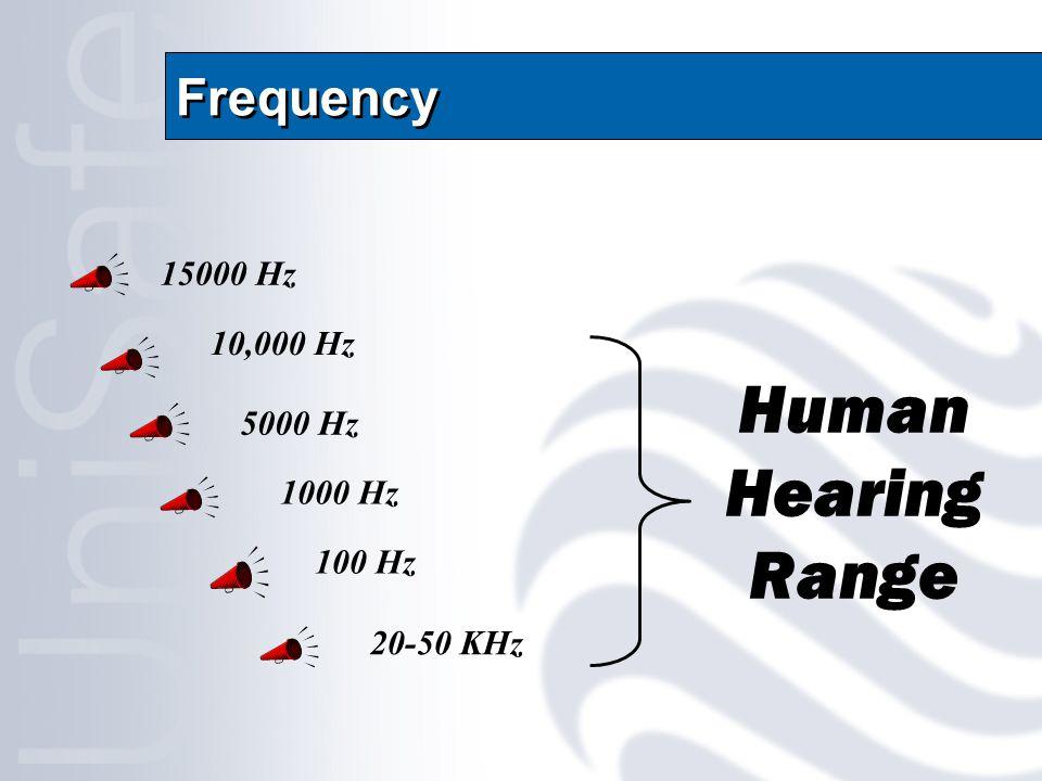 Frequency 100 Hz 1000 Hz 10,000 Hz 15000 Hz 5000 Hz 20-50 KHz Human Hearing Range
