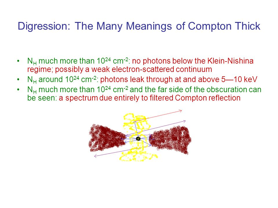 Digression: The Many Meanings of Compton Thick N H much more than 10 24 cm -2 : no photons below the Klein-Nishina regime; possibly a weak electron-scattered continuum N H around 10 24 cm -2 : photons leak through at and above 5—10 keV N H much more than 10 24 cm -2 and the far side of the obscuration can be seen: a spectrum due entirely to filtered Compton reflection
