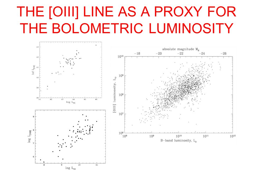 THE [OIII] LINE AS A PROXY FOR THE BOLOMETRIC LUMINOSITY