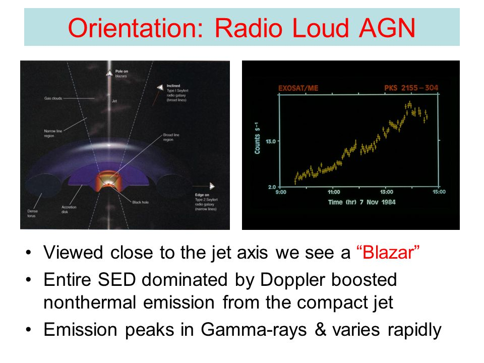 Orientation: Radio Loud AGN Viewed close to the jet axis we see a Blazar Entire SED dominated by Doppler boosted nonthermal emission from the compact jet Emission peaks in Gamma-rays & varies rapidly