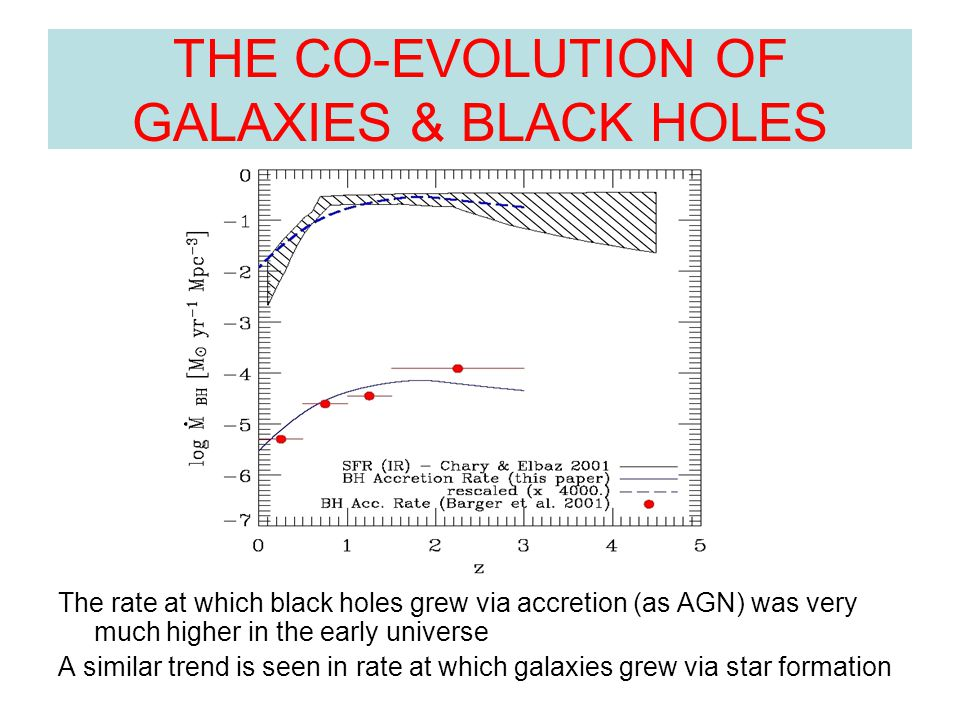THE CO-EVOLUTION OF GALAXIES & BLACK HOLES The rate at which black holes grew via accretion (as AGN) was very much higher in the early universe A similar trend is seen in rate at which galaxies grew via star formation